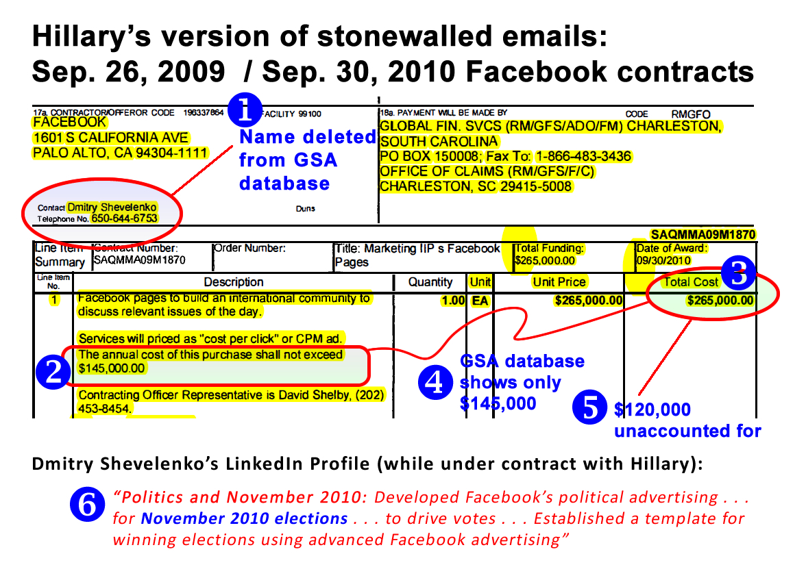 Discrepancies in Hillary Clinton's State Department Contracts with Facebook