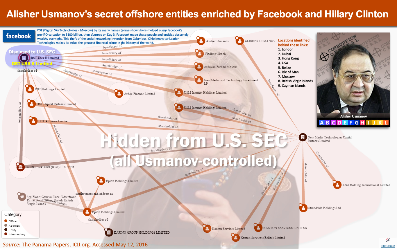 Alisher Usmanov's secret offshore entities enriched by Facebook and Hillary Clinton