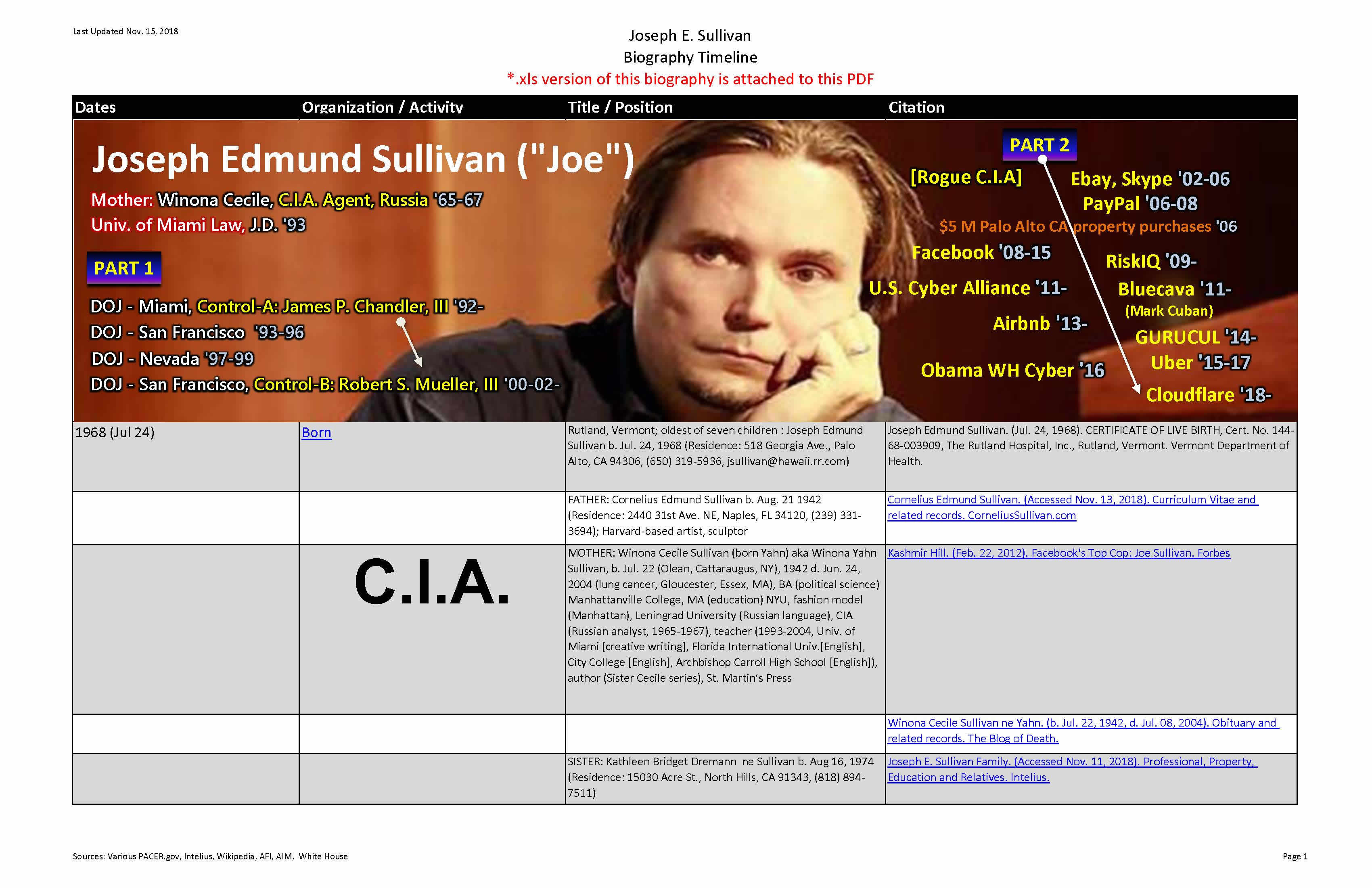 Joseph Edwin Sullivan. (Prepared Nov. 09, 2018). Biography and Timeline. Anonymous Patriots.