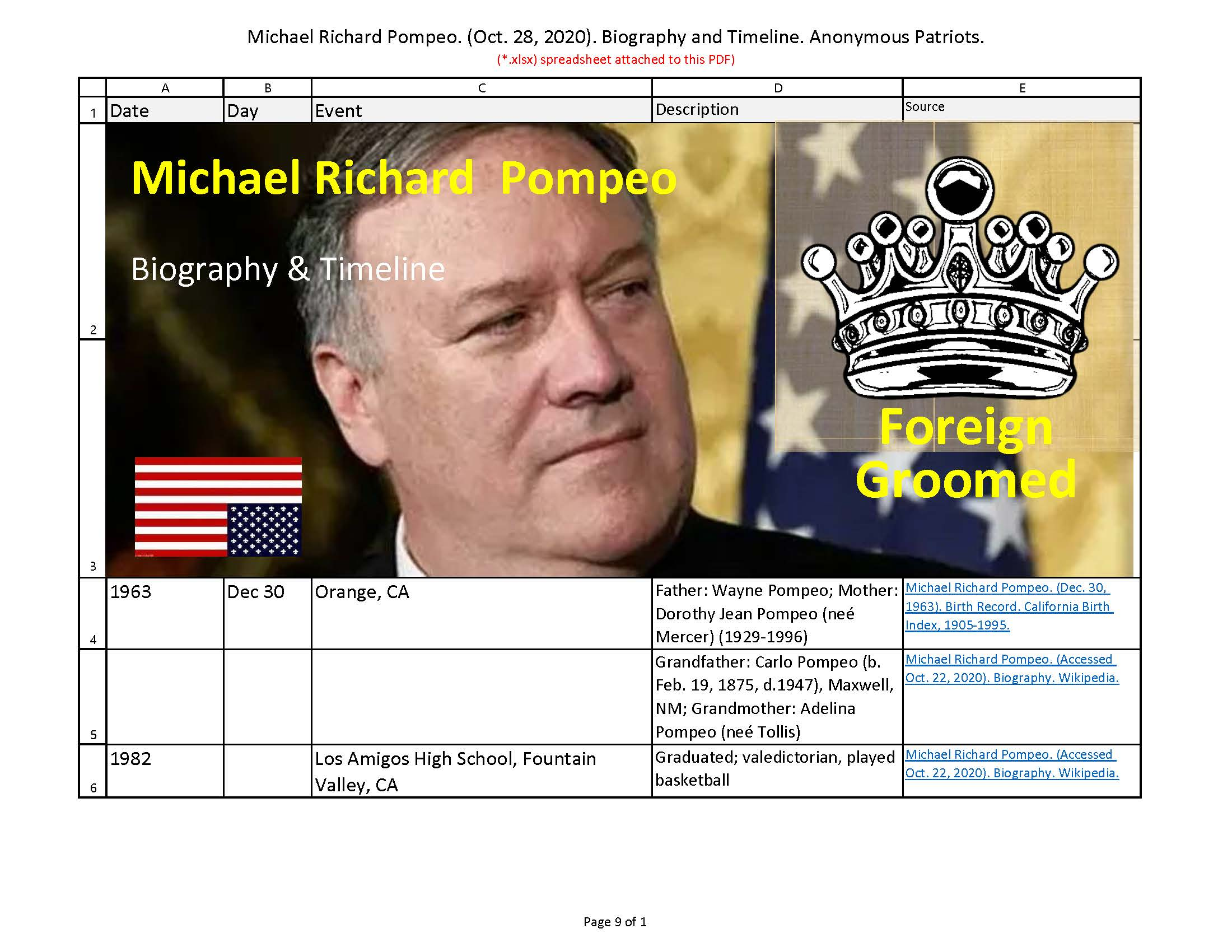 Michael Richard Pompeo. (Oct. 28, 2020). Biography and Timeline. Anonymous Patriots.