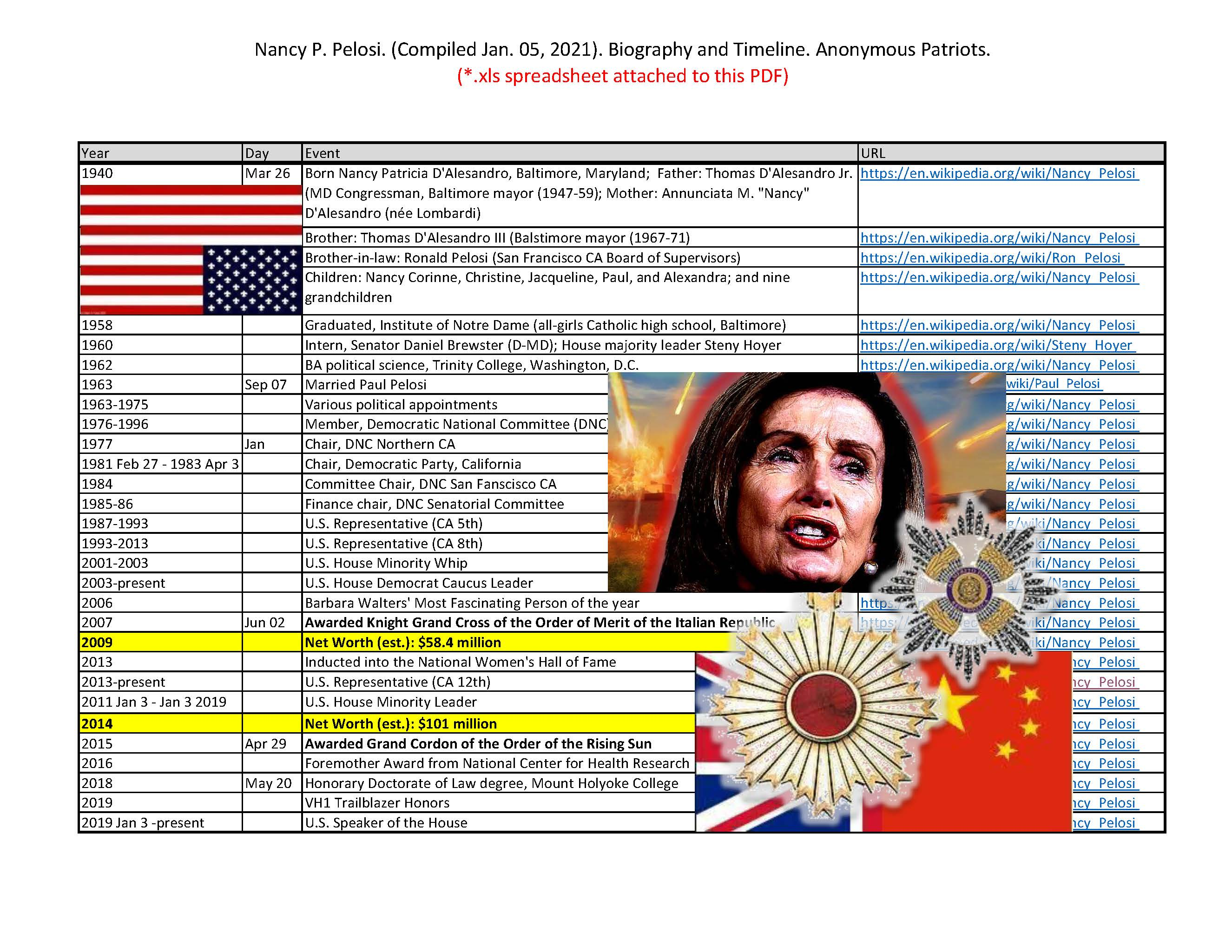 Nancy P. Pelosi. (Compiled Jan. 05, 2021). Biography and Timeline. Anonymous Patriots.