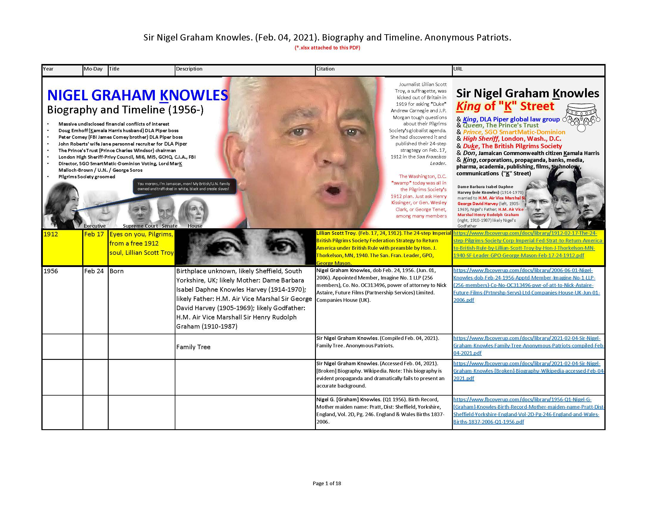 Sir Nigel Graham Knowles. (Compiled Feb. 09, 2021). Biography and Timeline. Anonymous Patriots.