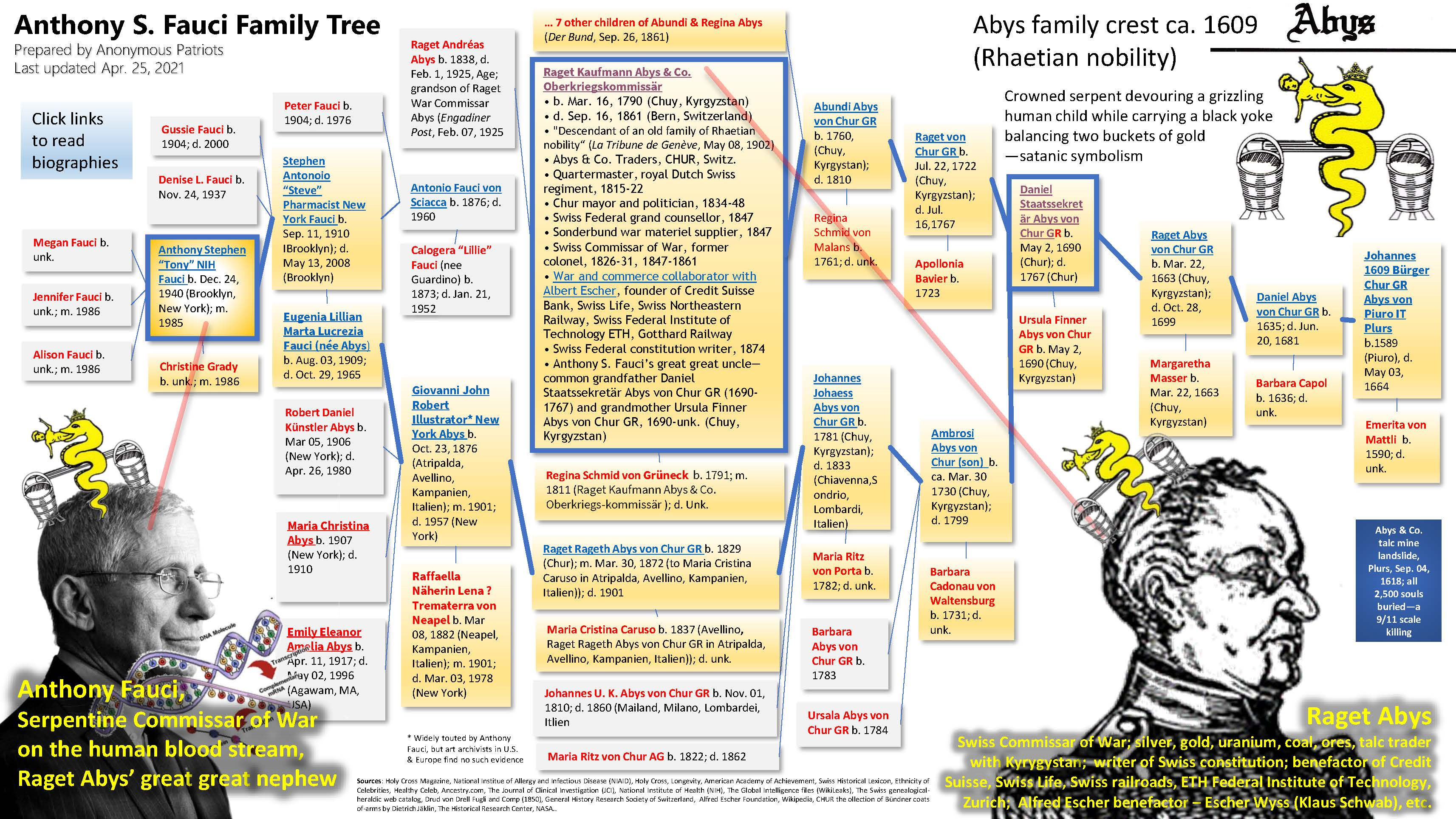 Anthony S. Fauci. (Compiled Apr. 16, 2021). Family Tree, 1589-present. Anonymous Patriots.
