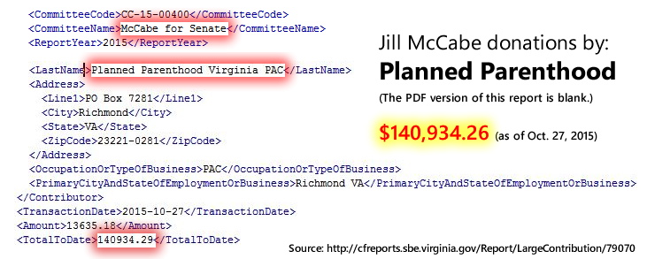 Jill McCabe. (2015). VA Senate Donor Disclosure for Planned Parenthood, 2015 Election Cycle.