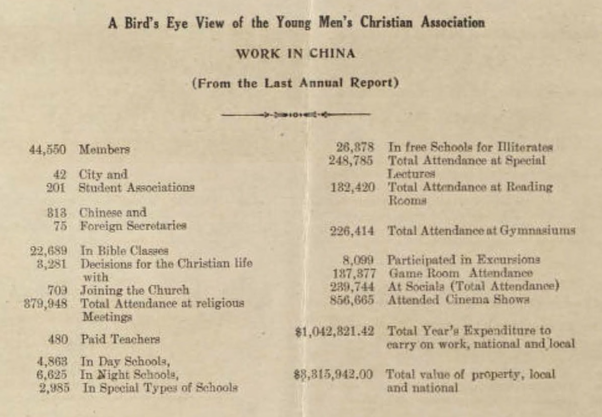 Constructive Activities of the Young Men's Christian Associations of China, 1925. (Dec. 01, 1925). Annual and Quarterly Reports of the YMCAs of China, Korea, and Hong Kong, 1902-1904, Box 18, Folder 4, PDF p. 14. Univ. of Minnesota, Kautz Family YMCA Archives.