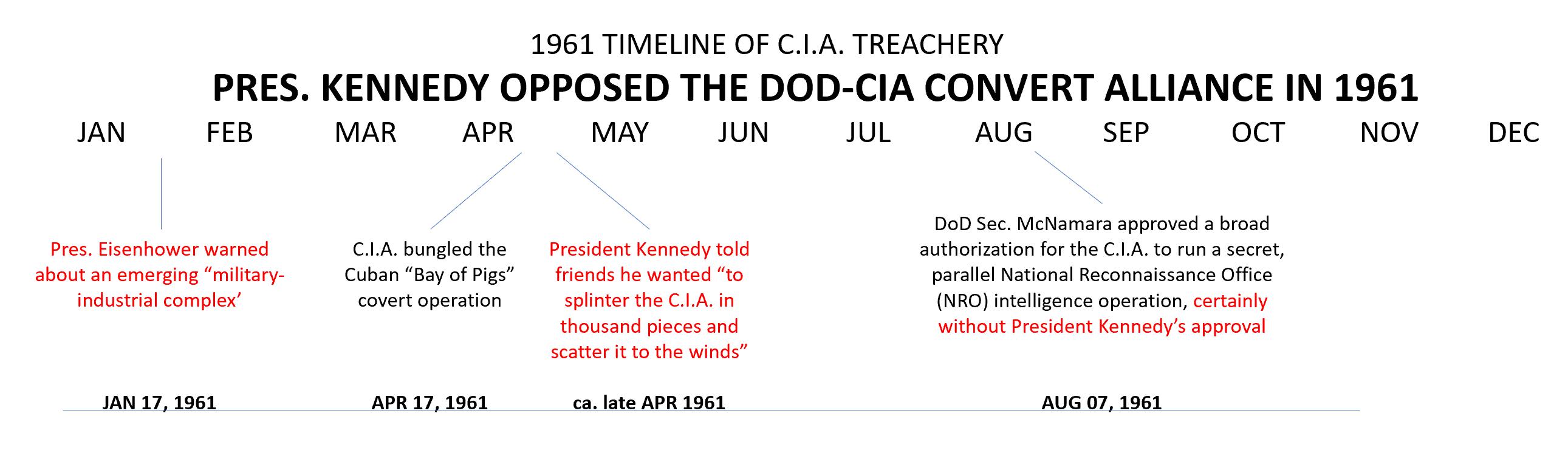 1963 Timeline of Dulles-McNamara-CIA treachery