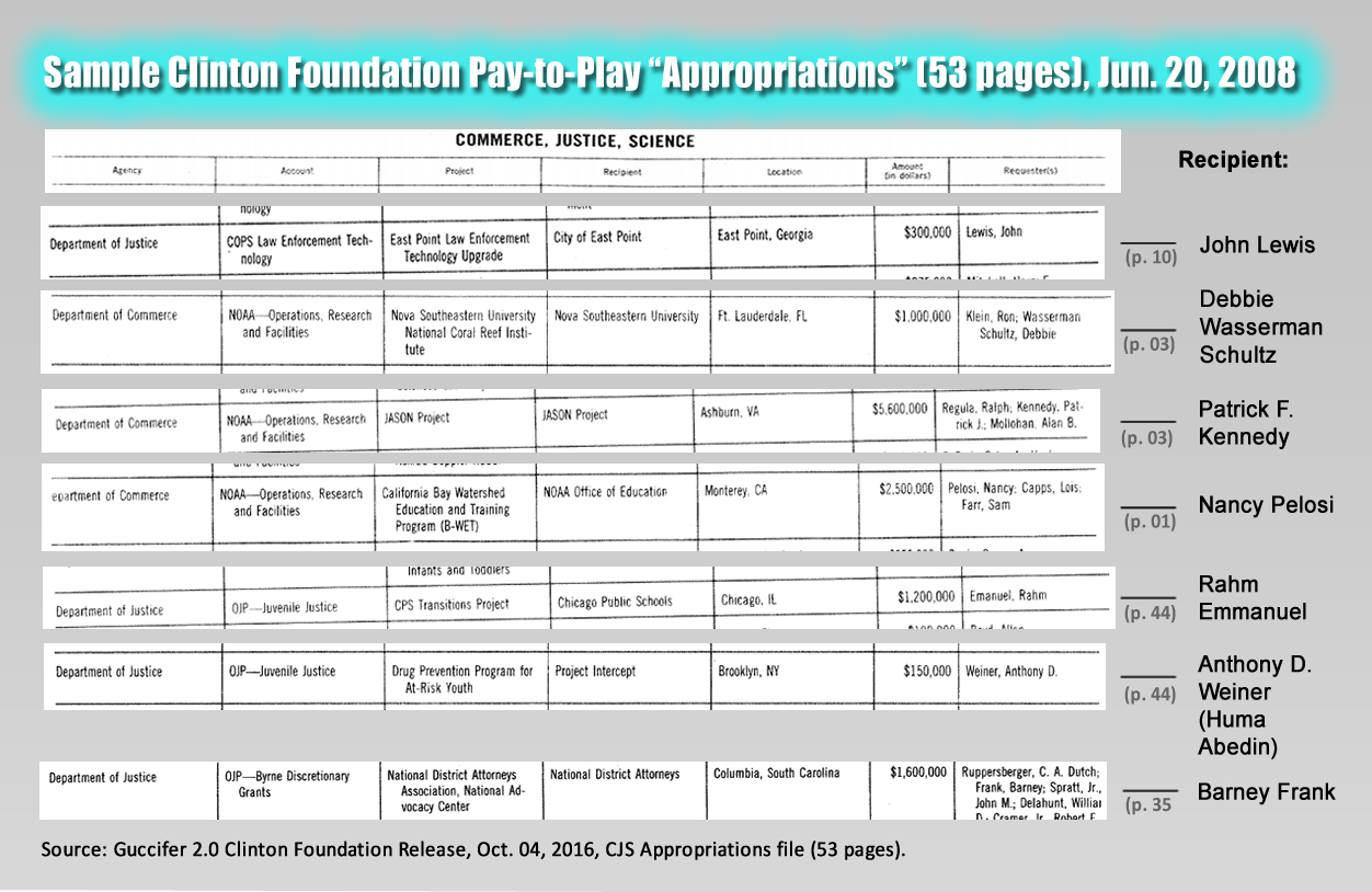 Clinton Foundation Pay-to-Play Appropriations, Samples, Jun. 20, 2008: John Lewis, Debbie Wasserman Schultz, Patrick F. Kennedy, Nancy Pelosi, Rahm Emmanuel, Anthony D. Weiner (Huma Abedin). Source: Guccifer 2.0, Oct. 04, 2016.