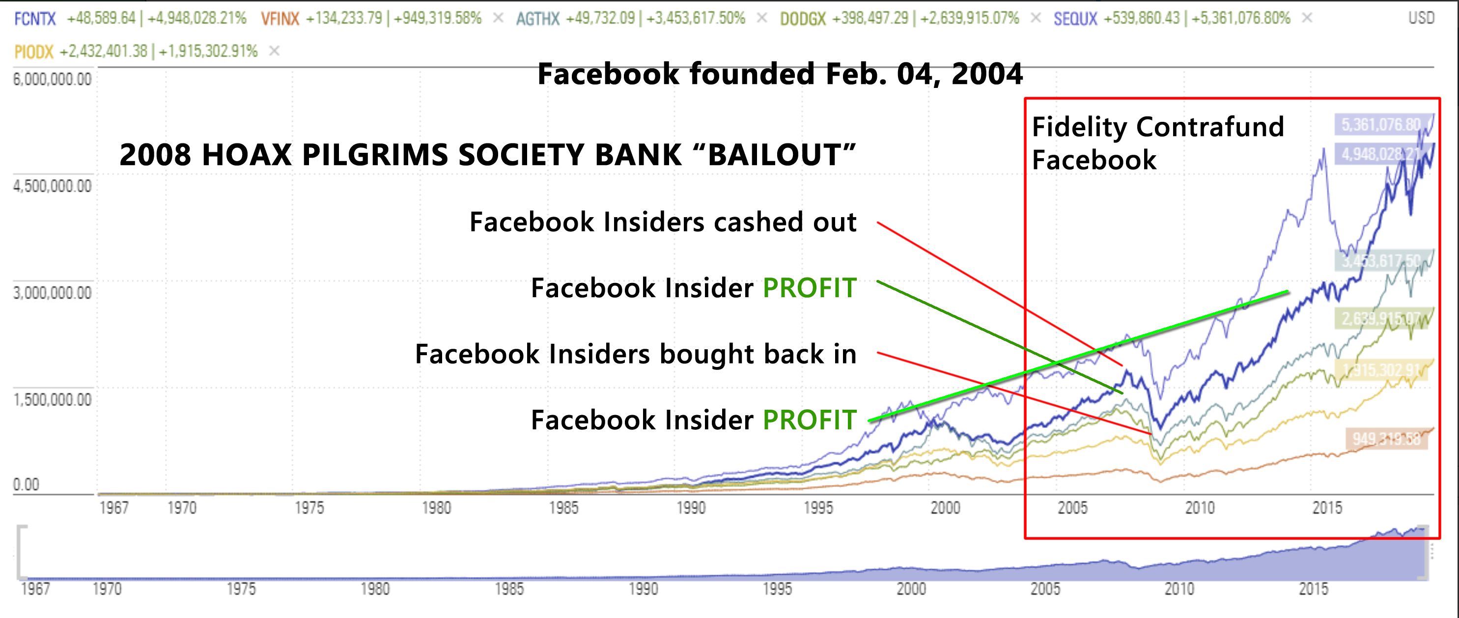 Fidelity Contrafund. (2020). 20-year trend of Facebook Holding. Fidelity.