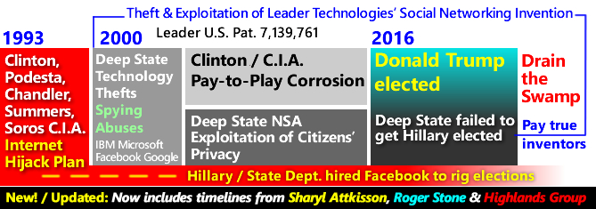 Deep State hijack of the Internet Timeline Summary