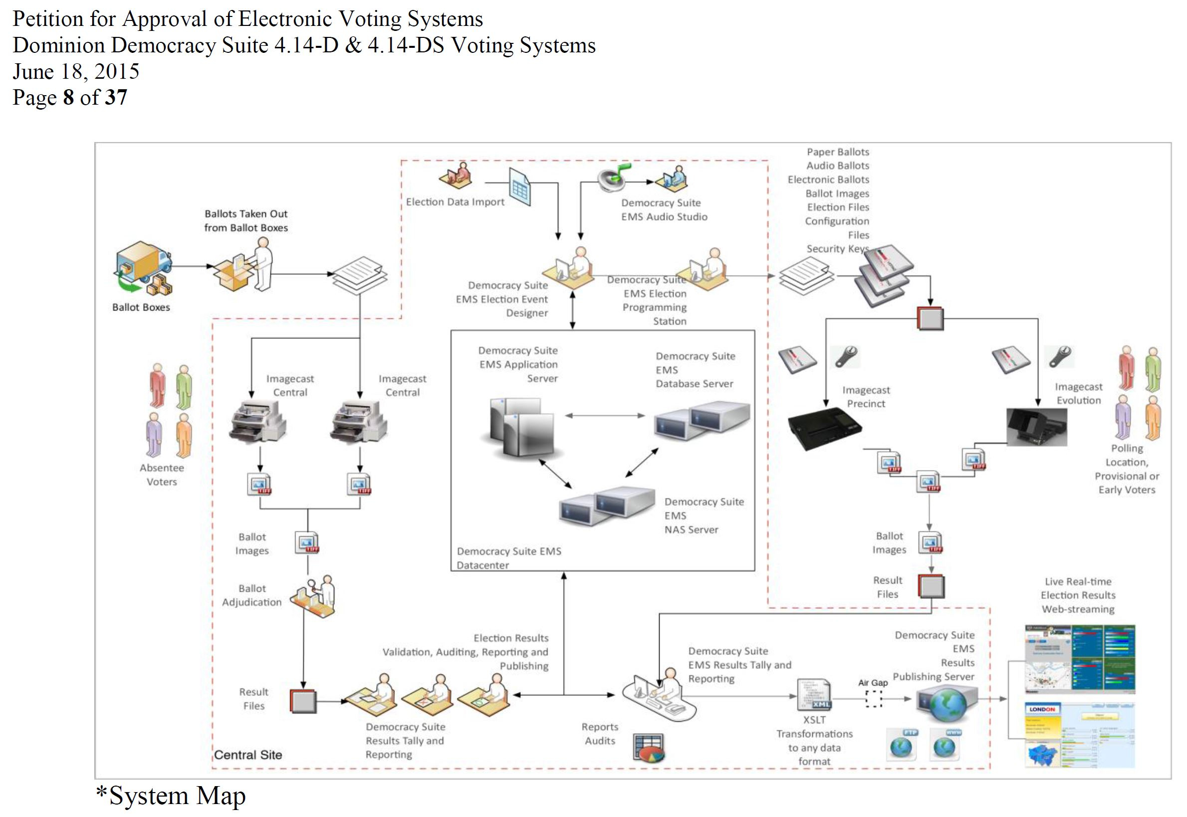 Dominion Voting Systems. (Accessed Nov. 18, 2020). Approved Electronic Voting Systems from Dominion Voting Systems, Democracy Suite 4.14-D and 4.14-DS, approved on Jun. 18, 2015 by the Government Accountability Board, PDF p. 16, 17. Wisconsin Elections Commission.
