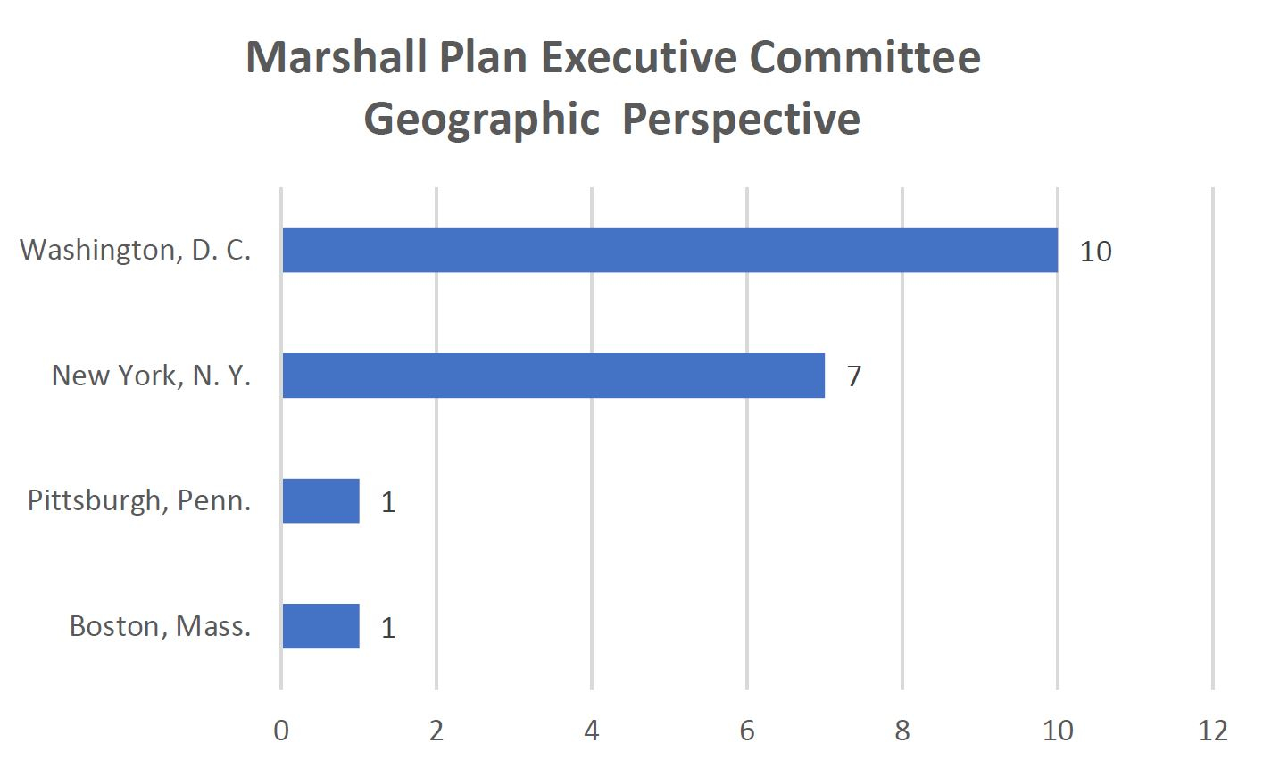 Marshall Plan Executive Committee Geographic Representation
