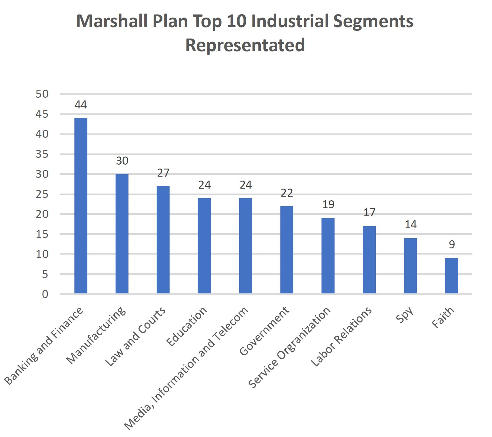 Marshall Plan Top 10 industry segments represented