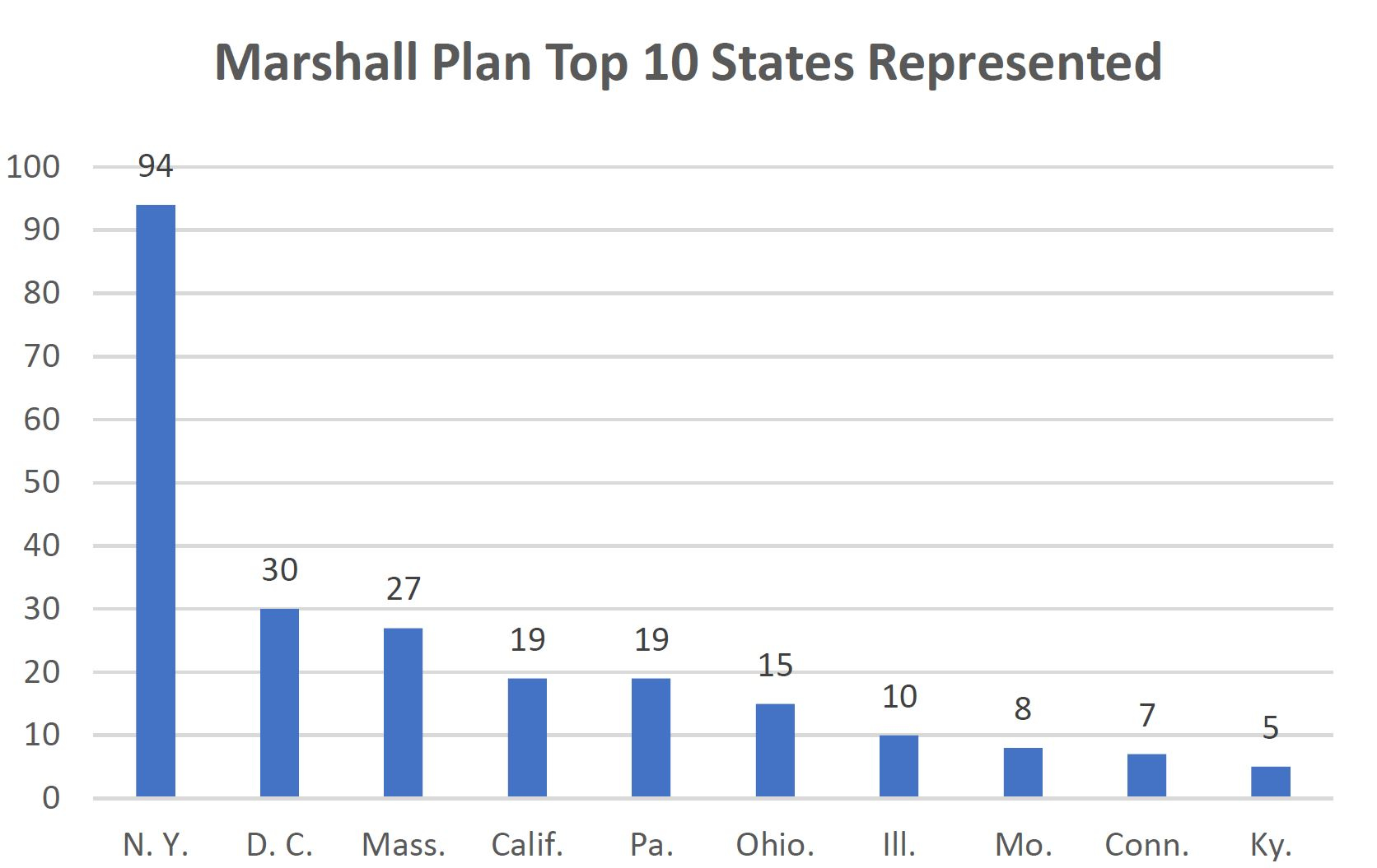Marshall Plan Committee and Council Top 10 Geographically