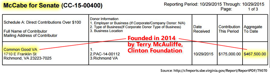 Jill McCabe. (2015). VA Senate Donor Disclosure for Common Good VA (Terry McAuliffe), 2015 Election Cycle.