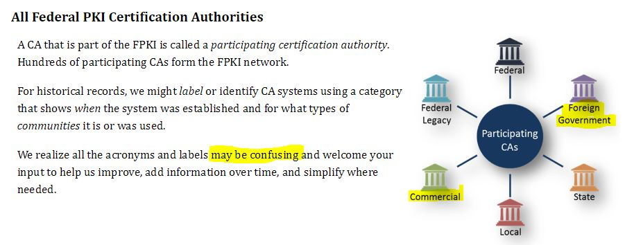 Certificate Authorities ILLUSTRATION#2, p. 5. (Accessed Nov. 17, 2018). Federal Public Key Infrastructure Guides. CIO.gov. Idmanagement.gov. GSA.