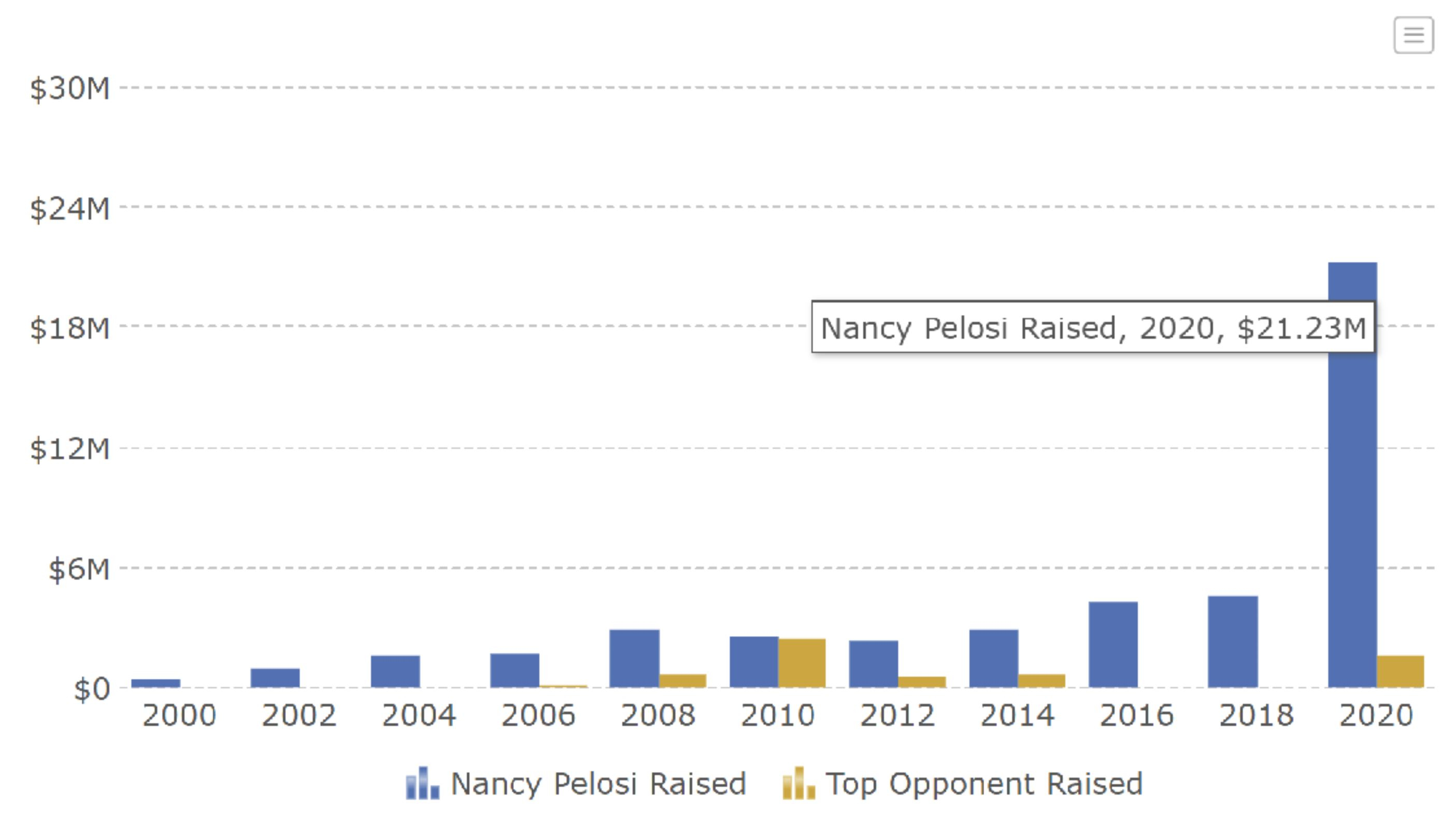 Nancy P. Pelosi (CA 12th) political donations for the 2020 election cycle. Open Secrets.org.