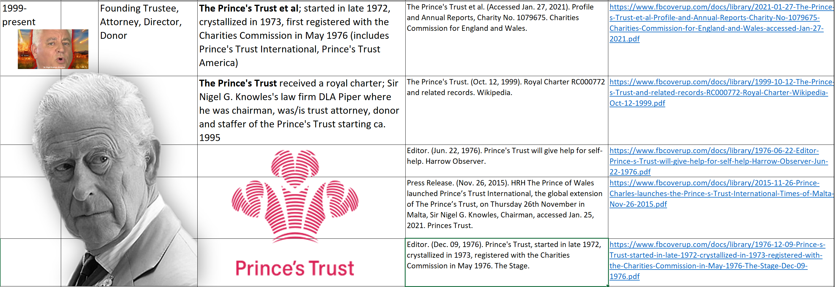 Sir Nigel Graham Knowles. (Compiled Feb. 09, 2021). Biography and Timeline, p. 6. Anonymous Patriots.