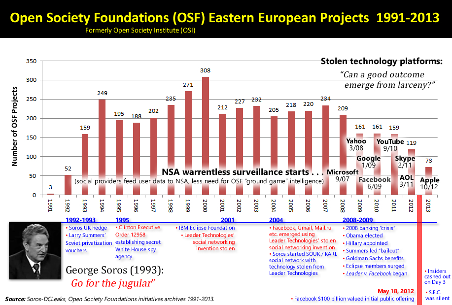 George Sources, Open Society Foundations (OCF) Eastern European Projects 1991-2013