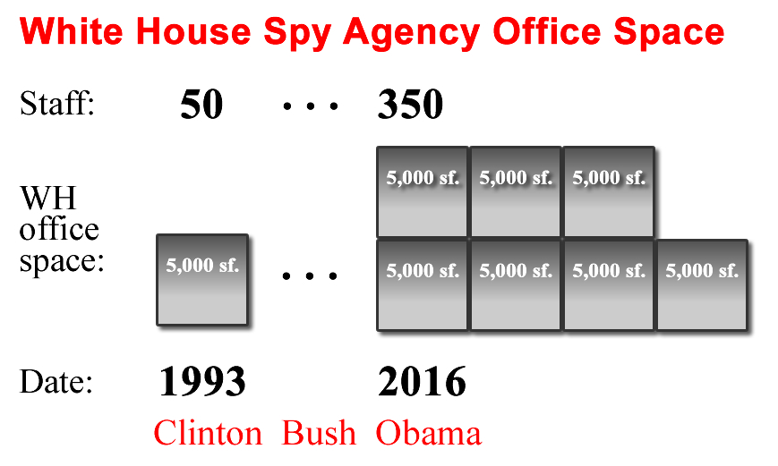 White House office space expansion to house the expansion of the secret White House spy agency from 50 in 1993 to 350 in 2016
