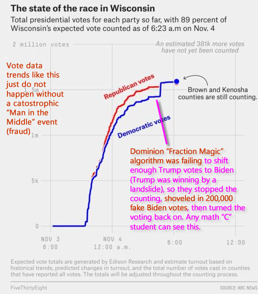"Voting spikes like this in Wisconsin just do not happen. Evidently President Trump in a landslide, despite the ""Dominion Fraction Magic"" shifting of votes from Trump to Biden all night. This fraud is evident to any reasonable person who got even a ""C"" in math."